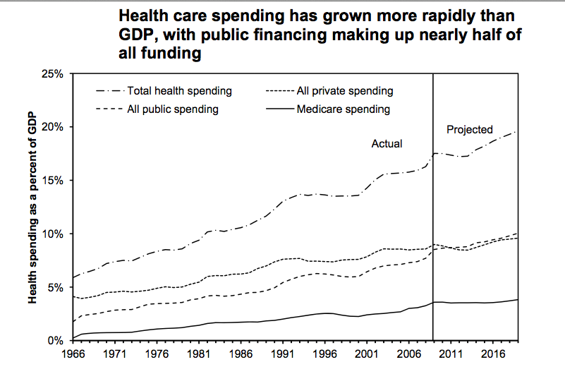 Health Care exceeding GDP Growth